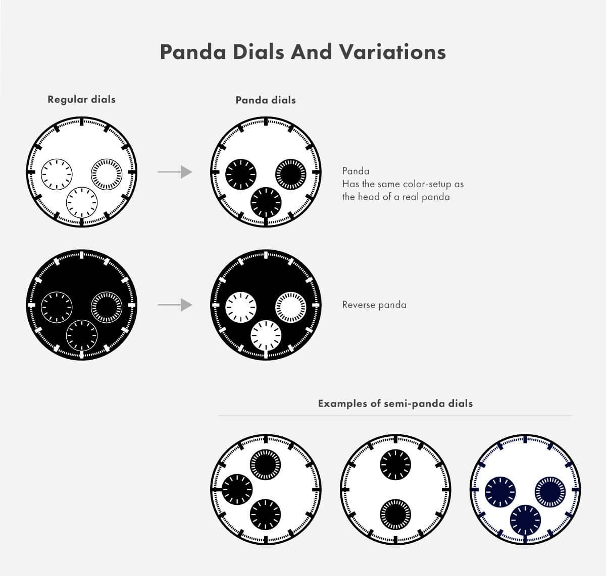 Các biến thể và nguyên bản của Panda Dial