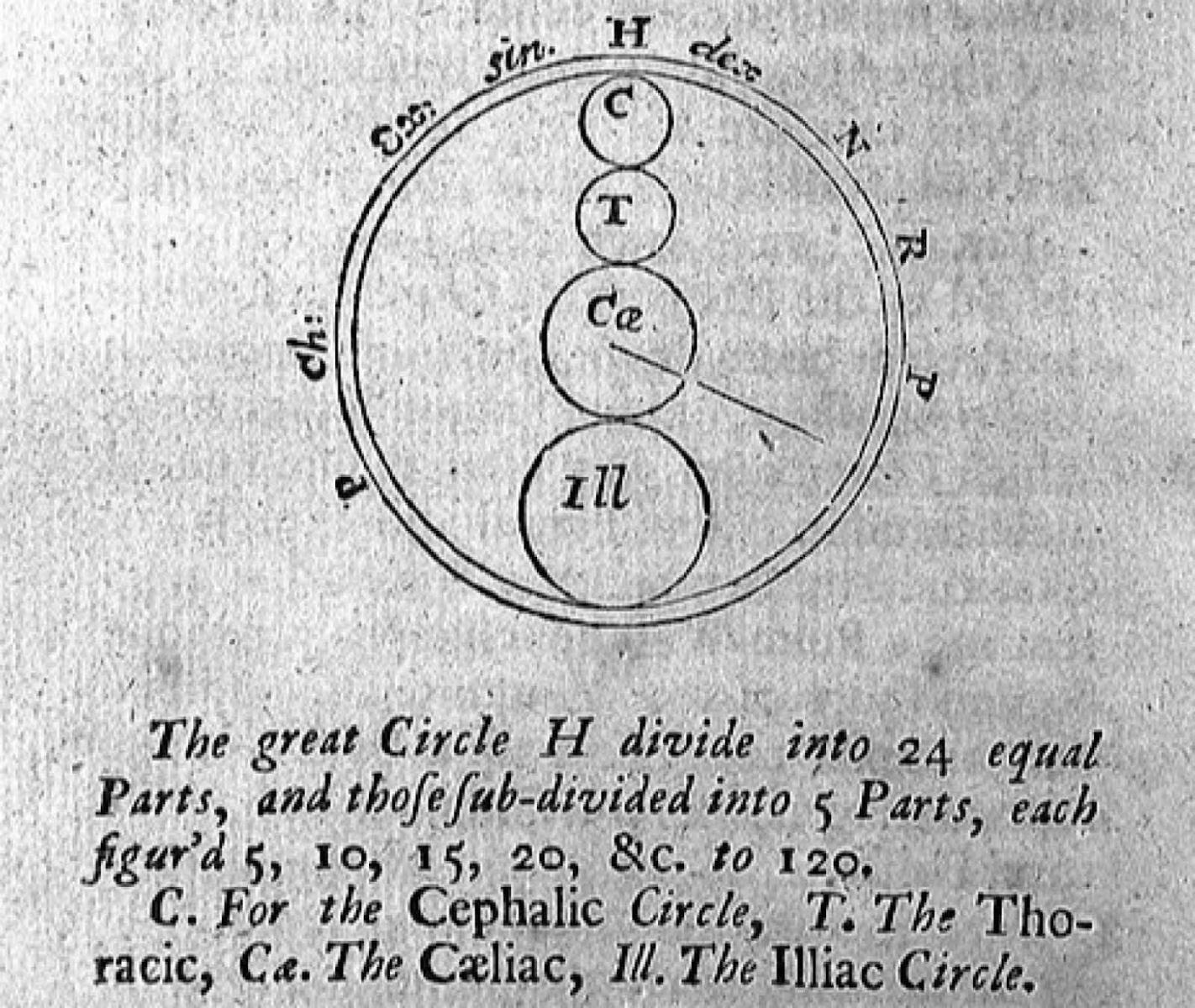 Thiết kế ban đầu của Floyer về chiếc đồng hồ đo nhịp tim của mình. Nguồn: The physician's pulse watch by John Floyer